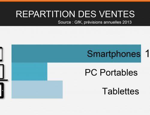 4 millions d'acheteurs par mois sur mobile !